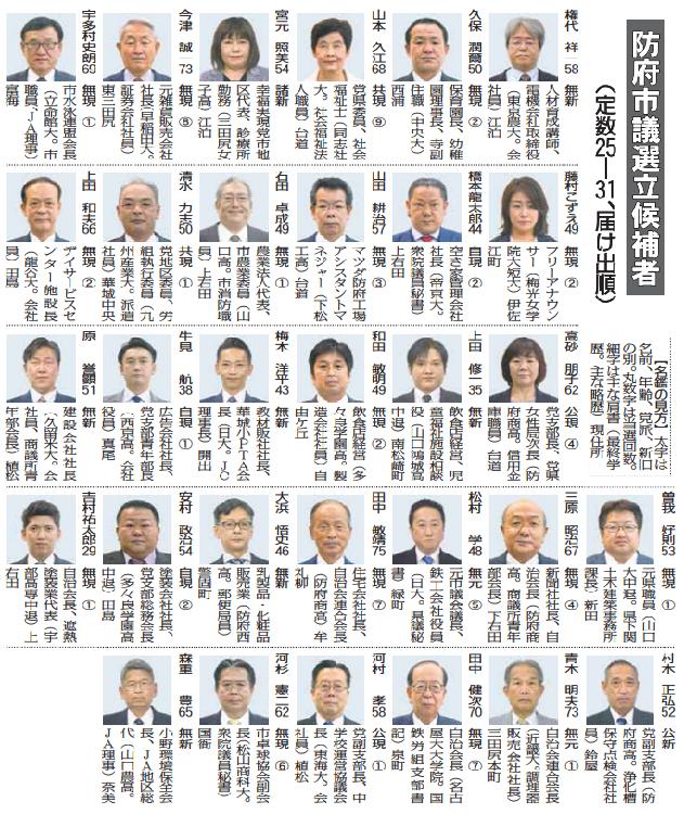 防府市議選告示 31人立つ / 山口新聞 電子版